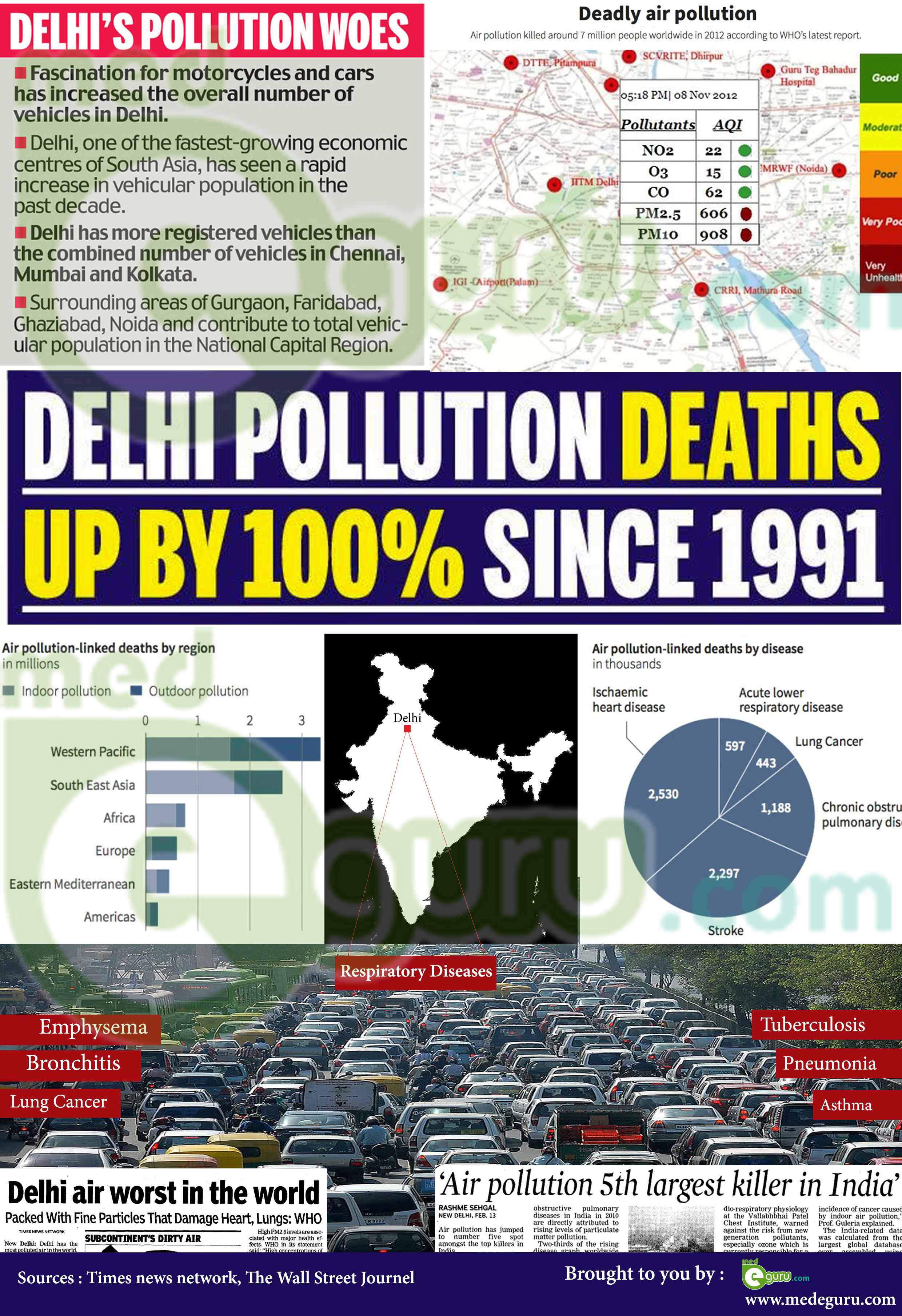 Air Pollution Makes Delhi World S Most Polluted City